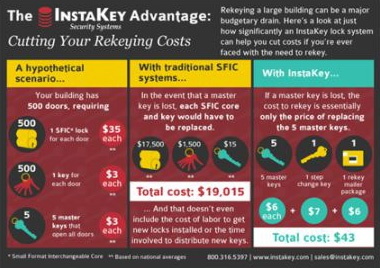 The InstaKey Advantage – Cutting Your Rekeying Costs