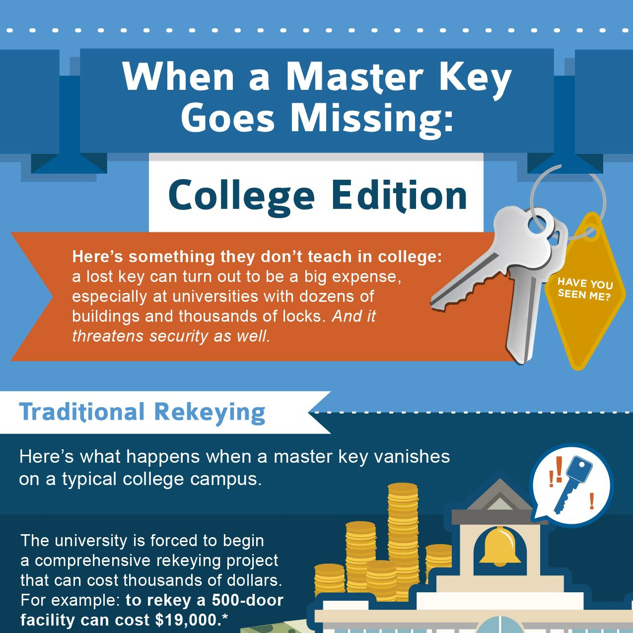 When a Master Key Goes Missing: College Edition