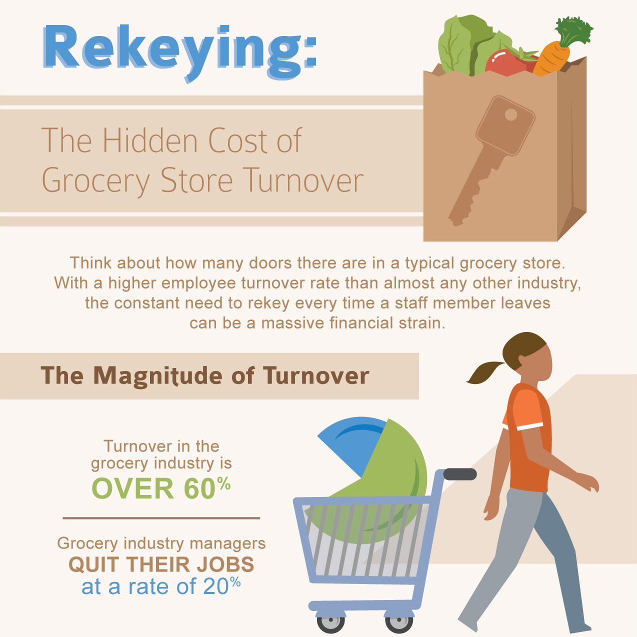 Rekeying: The Hidden Cost of Grocery Store Turnover