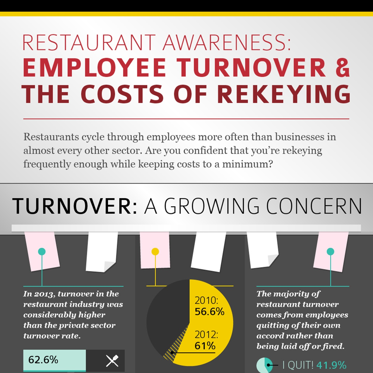 Turnover vs. the Cost of Rekeying in Restaurants