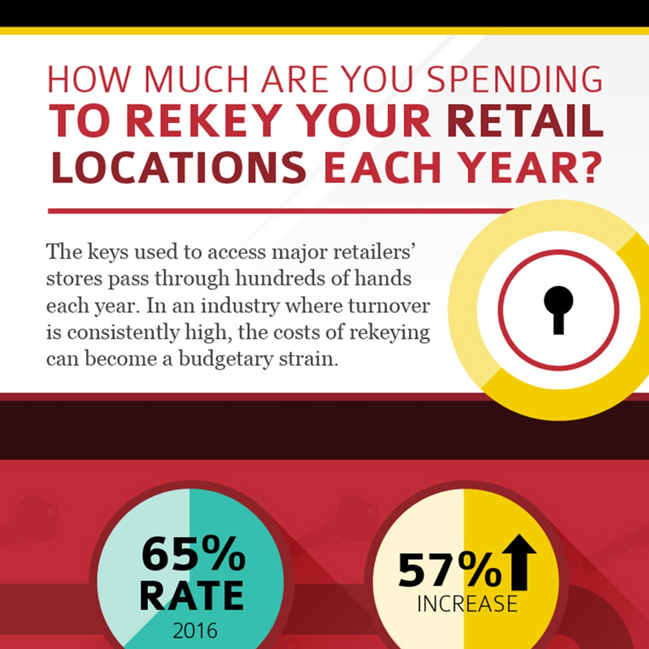 Turnover vs. the Costs of Rekeying in Retail