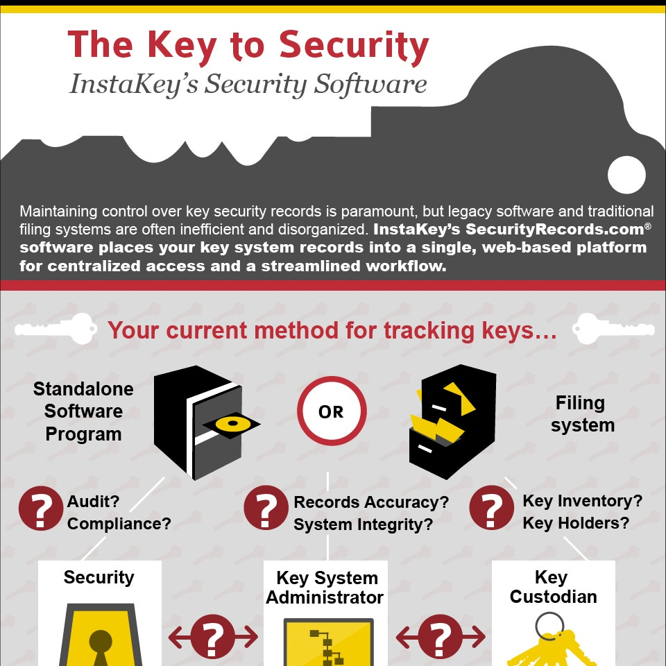 The Key to Security – Key Management Software